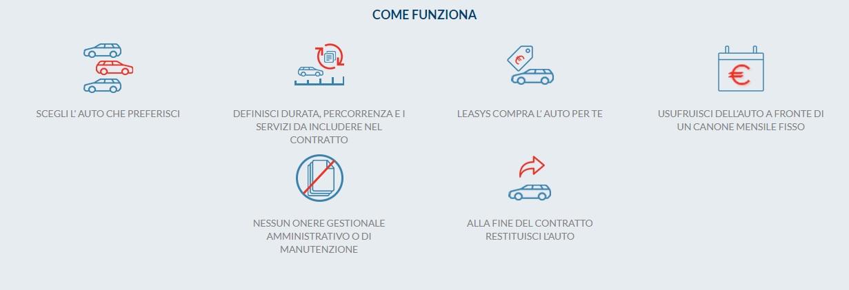 noleggio auto a lungo termine Bologna