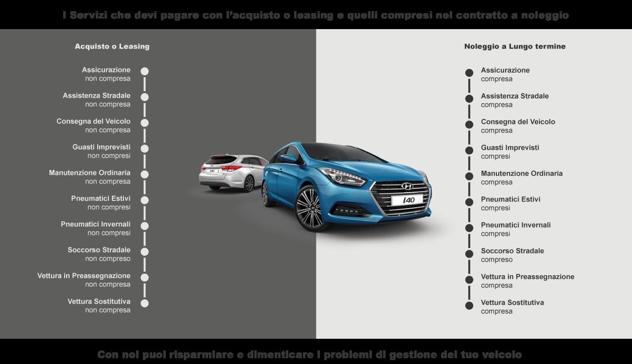 vantaggi fiscali del noleggio auto